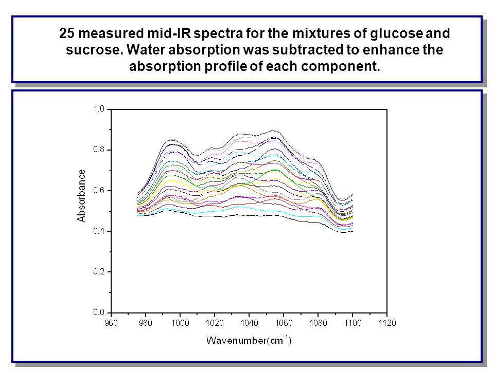 25 measured mid-IR spectra for the mixtures of glucose and sucrose.