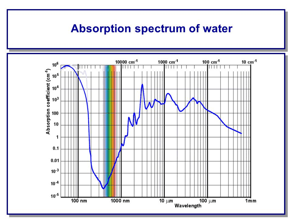 Absorption spectrum of water