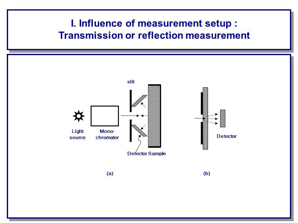 Comparison between reflectance and transmittance Jeon, Hwang, Hahn, Yoon (2006), 11:1:014022, Journal of Biomedical Optics wavelength region [nm] SEC [mg/dl] SEP [mg/dl] diffuse reflectance (10mm thick sample) 1100-250027.38275.44 1100-185015.91437.54 1850-250030.57192.00 diffuse transmittance (1mm thick sample) 1100-1800 2064-2338 3.2224.69 1100-18002.8826.77 2064-23384.5043.51 diffuse transmittance (2mm thick sample) 1100-1830 2050-2392 26.4639.07 1100-183040.4783.58