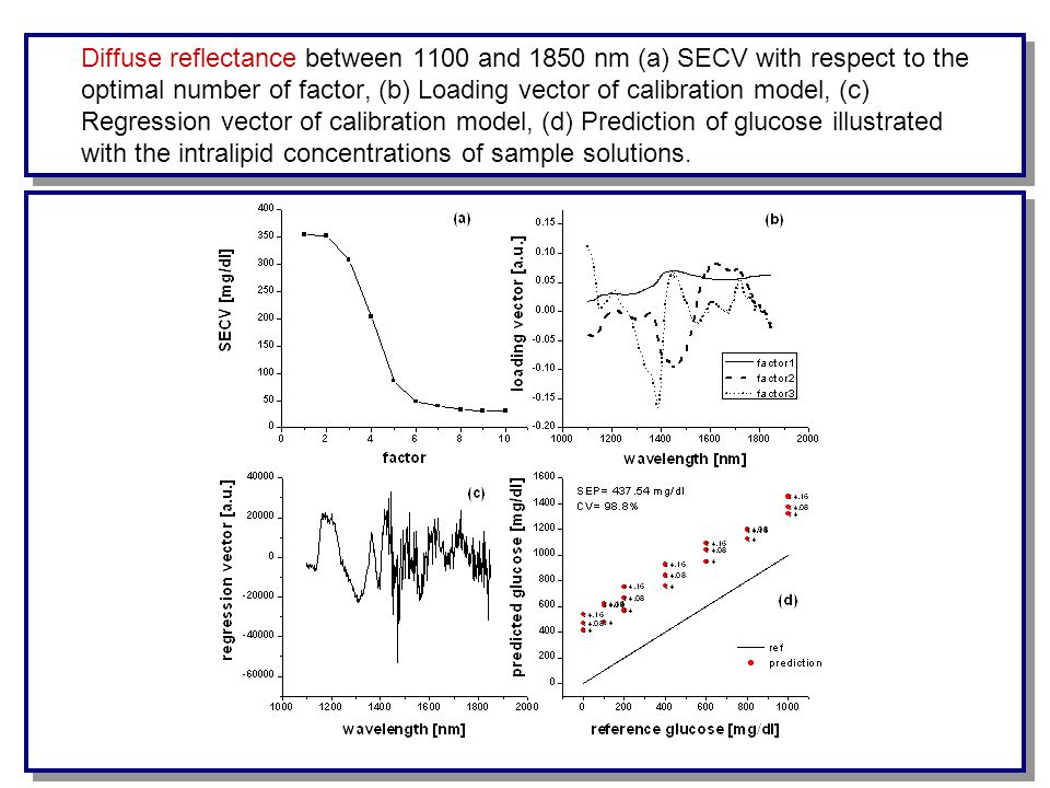 Diffuse reflectance between 1100 and 1850 nm (a) SECV with respect to the optimal number of factor, (b) Loading vector of calibration model, (c) Regression vector of calibration model, (d) Prediction of glucose illustrated with the intralipid concentrations of sample solutions.
