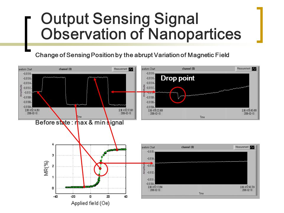 Change of Sensing Position by the abrupt Variation of Magnetic Field Drop point Before state : max & min signal Output Sensing Signal Observation of N