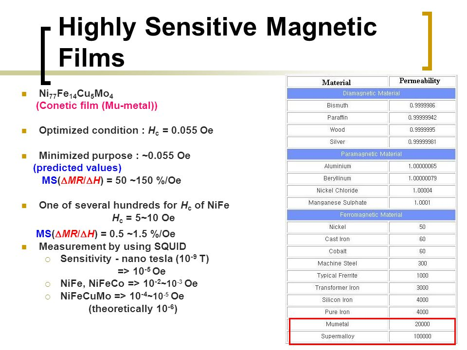 Highly Sensitive Magnetic Films Ni 77 Fe 14 Cu 5 Mo 4 (Conetic film (Mu-metal)) Optimized condition : H c = 0.055 Oe Minimized purpose : ~0.055 Oe (pr