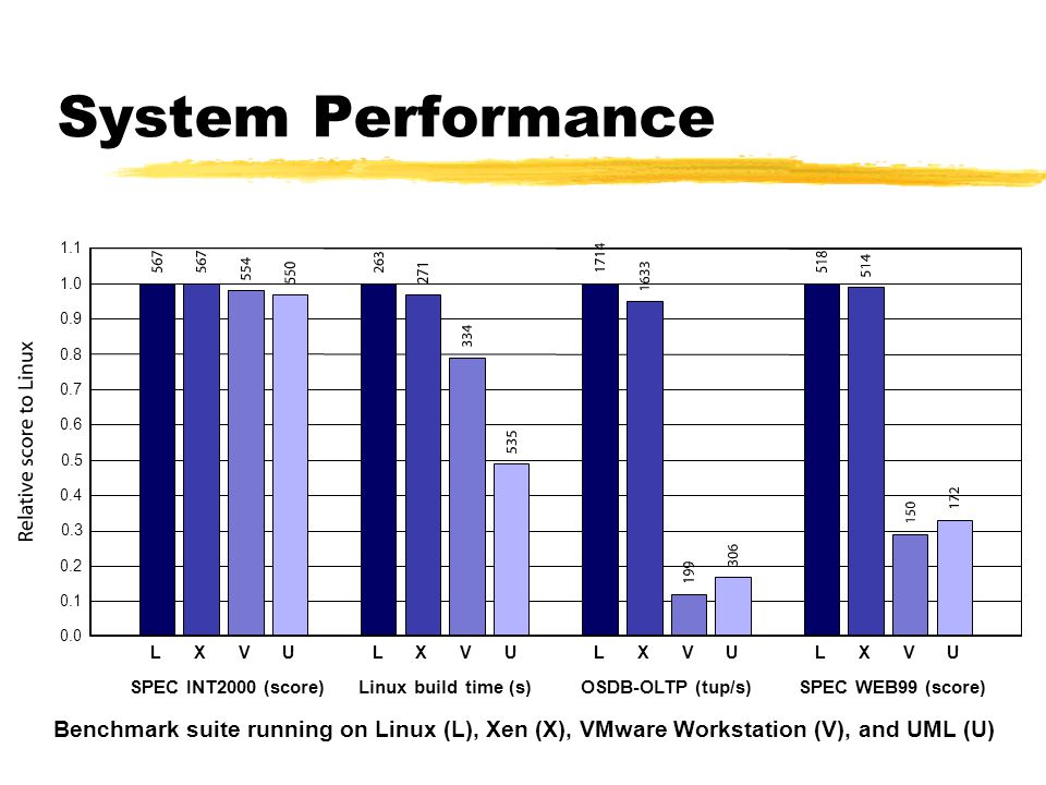 System Performance LXVU SPEC INT2000 (score) LXVU Linux build time (s) LXVU OSDB-OLTP (tup/s) LXVU SPEC WEB99 (score) 0.0 0.1 0.2 0.3 0.4 0.5 0.6 0.7 0.8 0.9 1.0 1.1 Benchmark suite running on Linux (L), Xen (X), VMware Workstation (V), and UML (U)