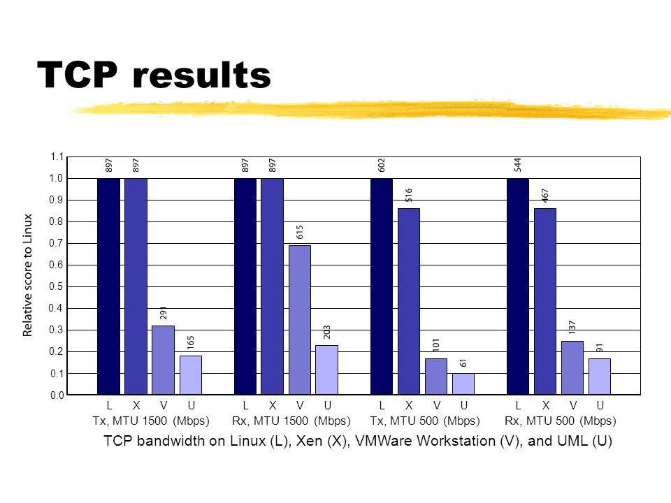 TCP results LXVU Tx, MTU 1500 (Mbps) LXVU Rx, MTU 1500 (Mbps) LXVU Tx, MTU 500 (Mbps) LXVU Rx, MTU 500 (Mbps) 0.0 0.1 0.2 0.3 0.4 0.5 0.6 0.7 0.8 0.9 1.0 1.1 TCP bandwidth on Linux (L), Xen (X), VMWare Workstation (V), and UML (U)