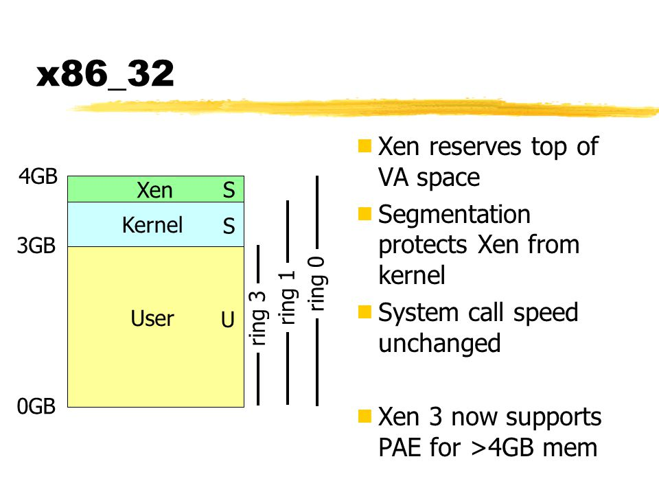 ring 3 x86_32  Xen reserves top of VA space  Segmentation protects Xen from kernel  System call speed unchanged  Xen 3 now supports PAE for >4GB mem Kernel User 4GB 3GB 0GB Xen S S U ring 1 ring 0