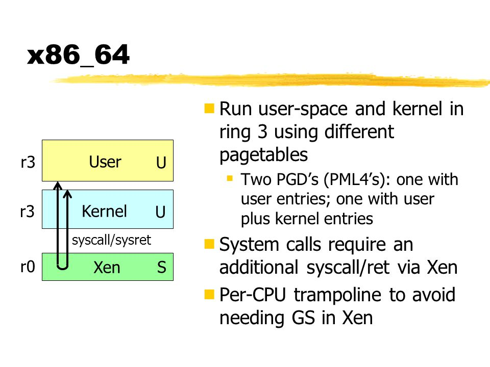 x86_64  Run user-space and kernel in ring 3 using different pagetables  Two PGD's (PML4's): one with user entries; one with user plus kernel entries  System calls require an additional syscall/ret via Xen  Per-CPU trampoline to avoid needing GS in Xen Kernel User Xen U S U syscall/sysret r3 r0 r3