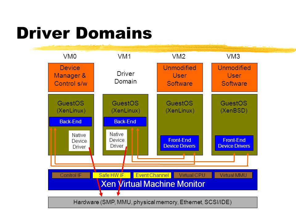 Driver Domains Event Channel Virtual MMUVirtual CPU Control IF Hardware (SMP, MMU, physical memory, Ethernet, SCSI/IDE) Native Device Driver GuestOS (XenLinux) Device Manager & Control s/w VM0 Native Device Driver GuestOS (XenLinux) VM1 Front-End Device Drivers GuestOS (XenLinux) Unmodified User Software VM2 Front-End Device Drivers GuestOS (XenBSD) Unmodified User Software VM3 Safe HW IF Xen Virtual Machine Monitor Back-End Driver Domain
