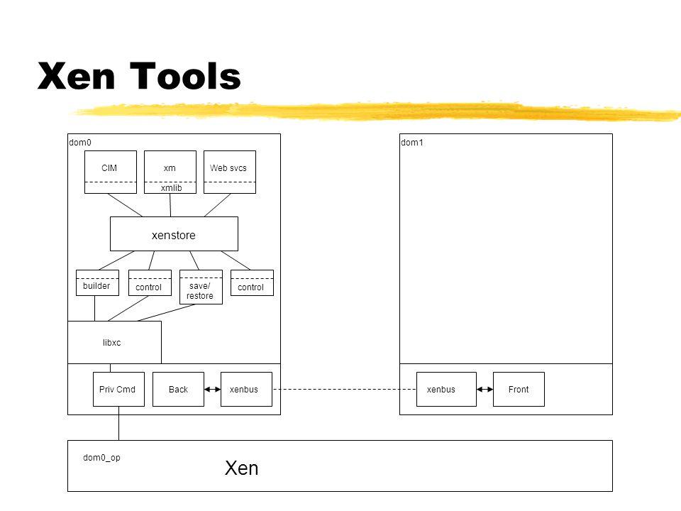 Xen Tools xm xmlib xenstore libxc Priv CmdBack dom0_op Xen xenbus dom0dom1 xenbusFront Web svcsCIM builder control save/ restore control