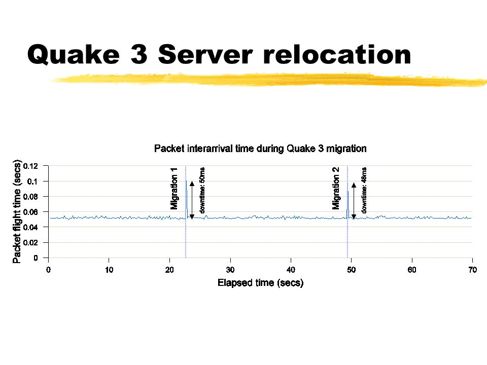 Quake 3 Server relocation