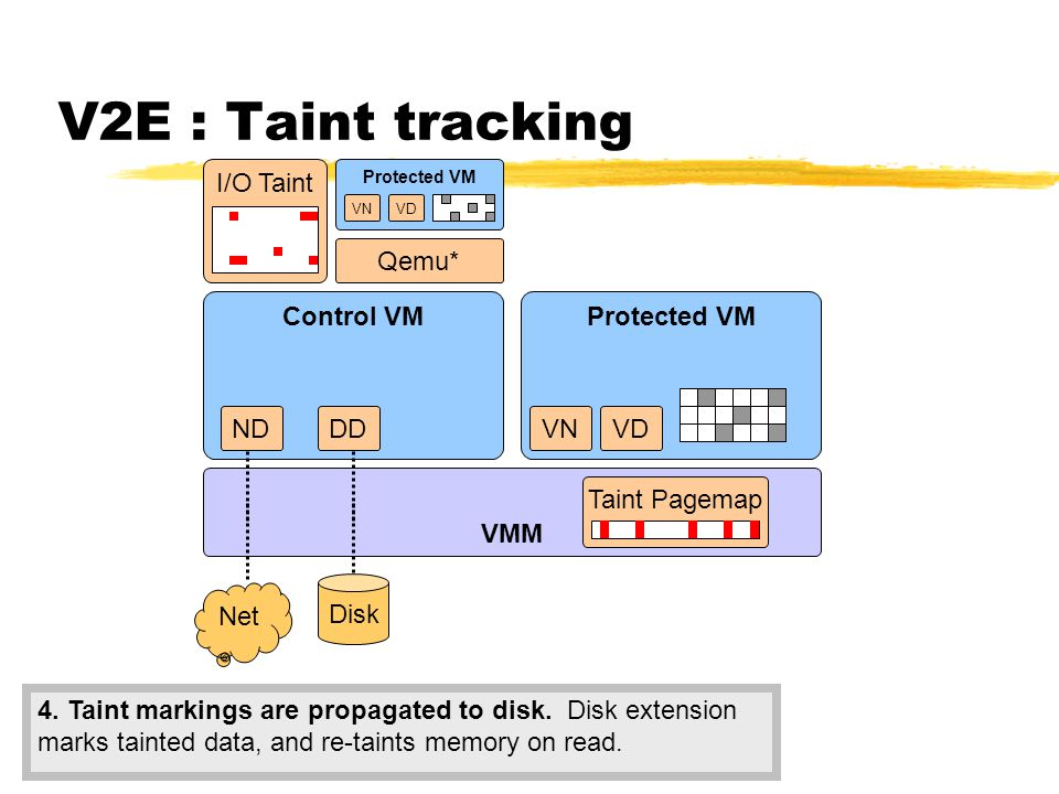 V2E : Taint tracking VMM Control VM DD Disk Net ND I/O Taint Taint Pagemap 1.