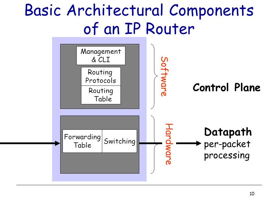 10 Basic Architectural Components of an IP Router Control Plane Datapath per-packet processing Switching Forwarding Table Routing Table Routing Protocols Management & CLI Software Hardware
