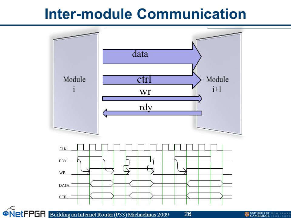 Building an Internet Router (P33) Michaelmas 2009 26 Inter-module Communication data ctrl wr rdy