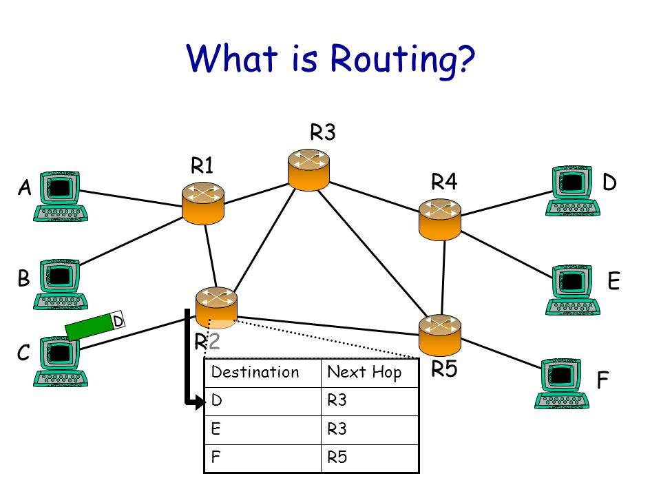 15 software hardware Switching Forwarding Table Routing Table Routing Protocols Management & CLI Exception Processing Interoperability Build basic routerRouting Protocol (PWOSPF) Integrate with H/W Emulated h/w in VNS Routing Table Routing Protocols Management & CLI Exception Processing Emulated h/w in VNS Routing Table Routing Protocols Management & CLI Exception Processing Emulated h/w in VNS Routing Table Routing Protocols Management & CLI Exception Processing Command Line Interface 123456 Wow us.