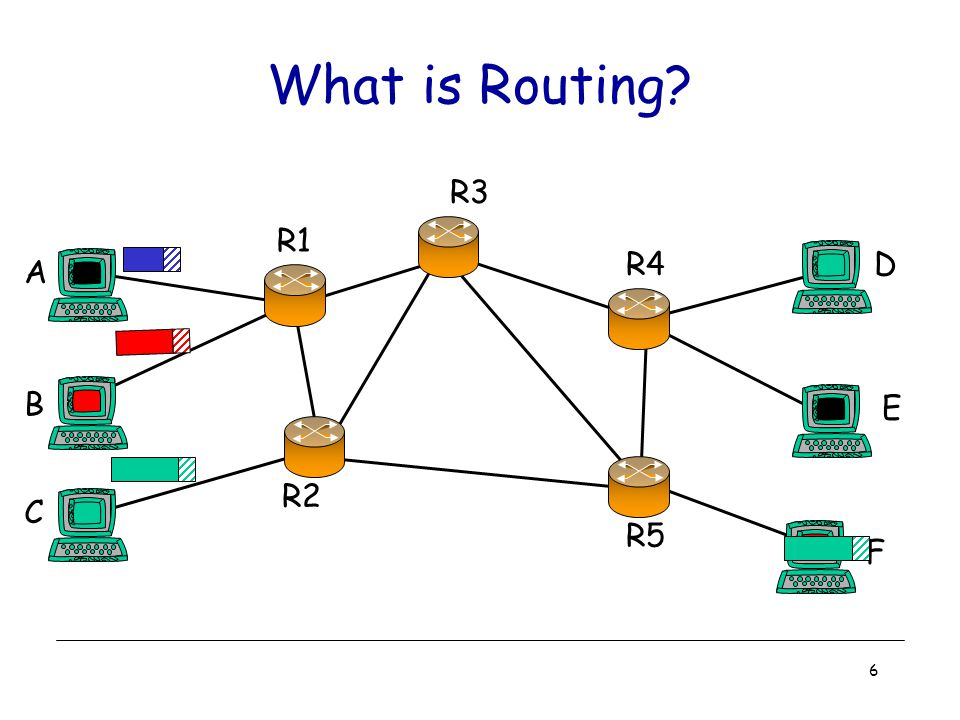 6 What is Routing A B C R1 R2 R3 R4D E F R5