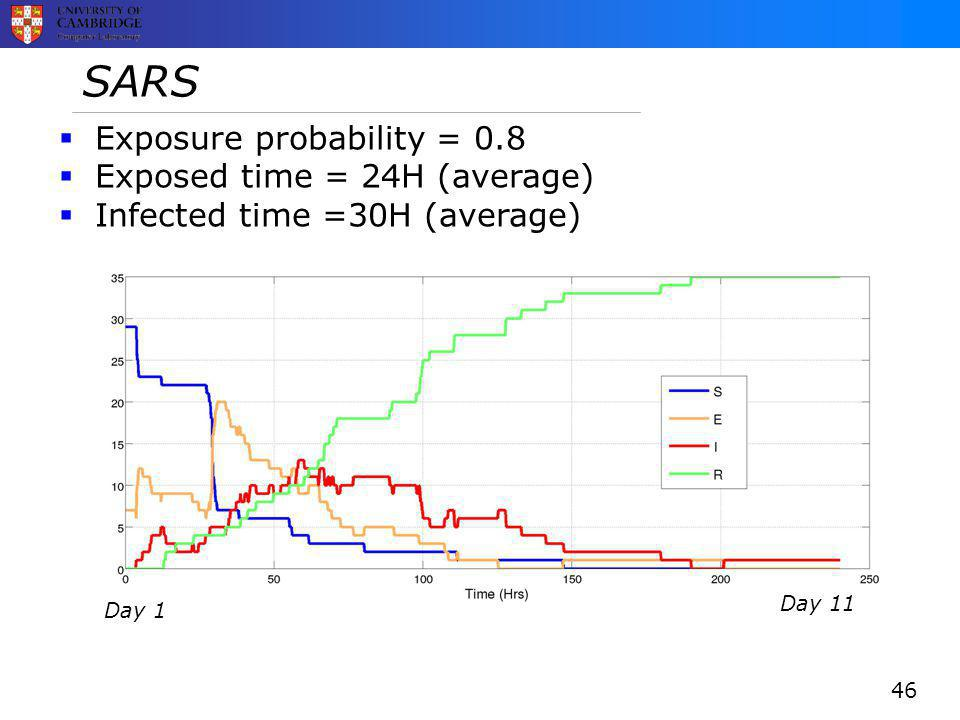 SARS 46  Exposure probability = 0.8  Exposed time = 24H (average)  Infected time =30H (average) Day 11 Day 1