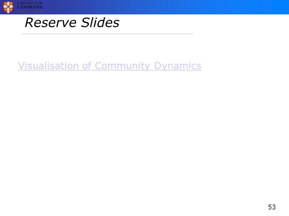 Reserve Slides Visualisation of Community Dynamics 53