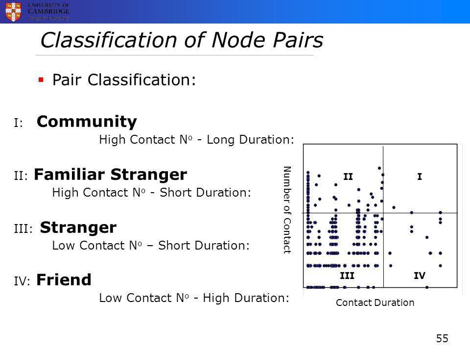 Classification of Node Pairs  Pair Classification: I: Community High Contact N o - Long Duration: II: Familiar Stranger High Contact N o - Short Duration: III: Stranger Low Contact N o – Short Duration: IV: Friend Low Contact N o - High Duration: Contact Duration Number of Contact III IIIIV 55