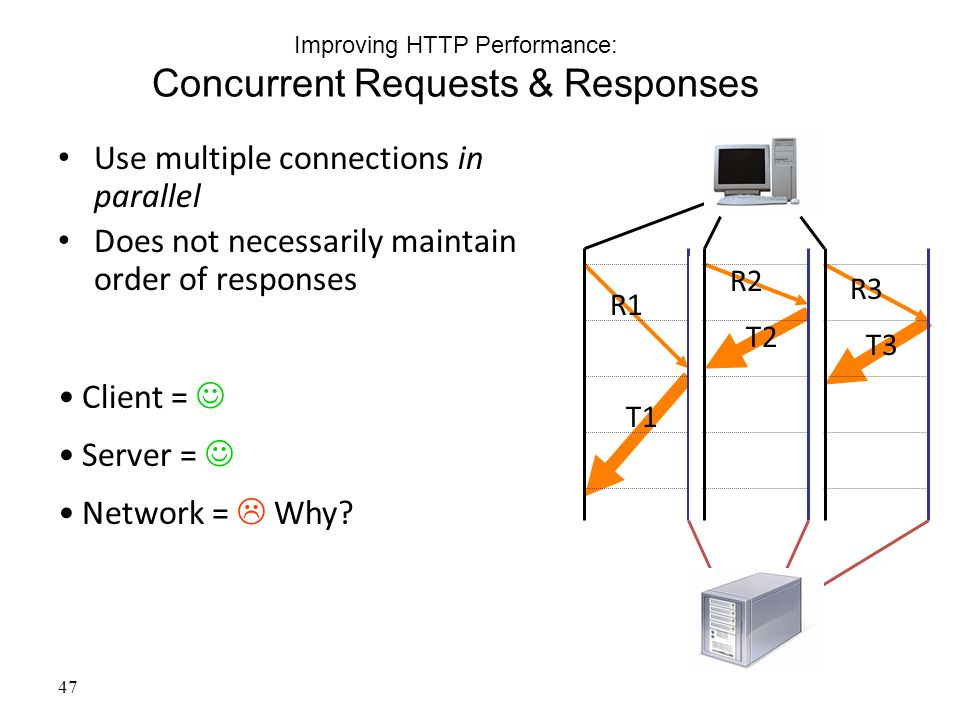 47 Improving HTTP Performance: Concurrent Requests & Responses Use multiple connections in parallel Does not necessarily maintain order of responses Client = Server = Network =  Why.