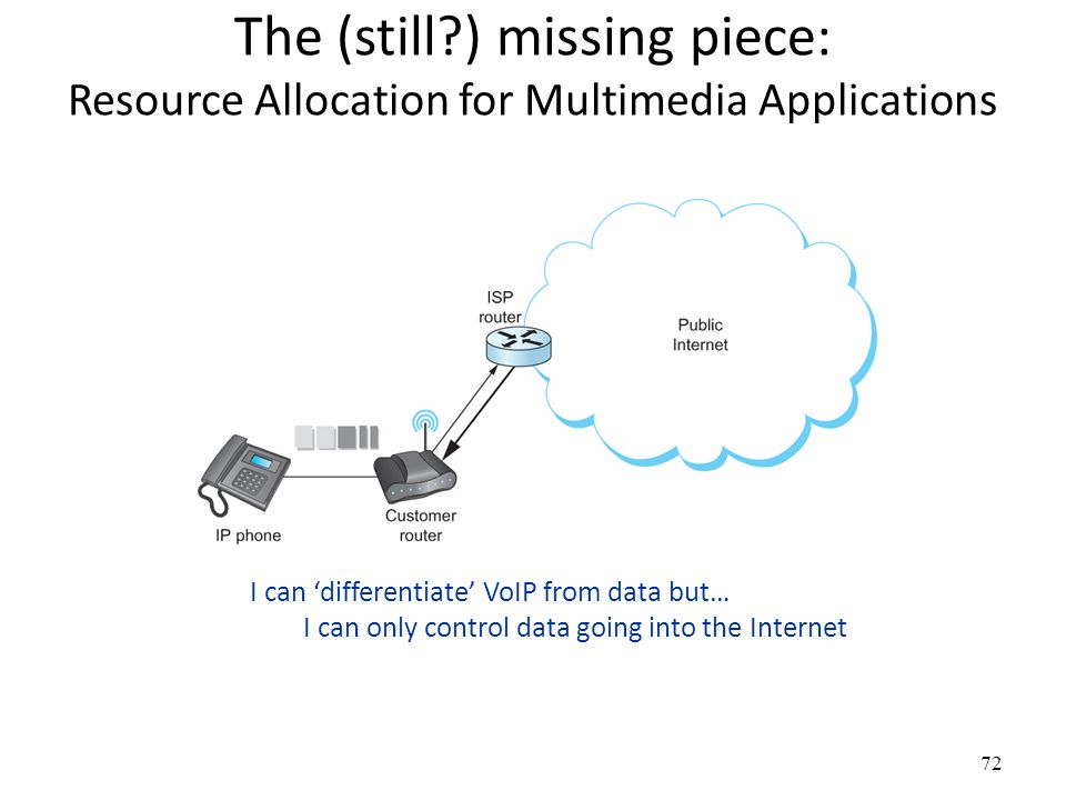 The (still?) missing piece: Resource Allocation for Multimedia Applications I can 'differentiate' VoIP from data but… I can only control data going into the Internet 72