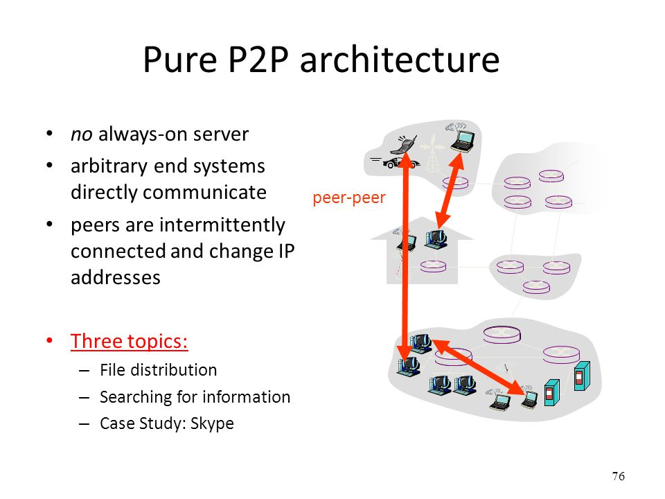 76 Pure P2P architecture no always-on server arbitrary end systems directly communicate peers are intermittently connected and change IP addresses Three topics: – File distribution – Searching for information – Case Study: Skype peer-peer