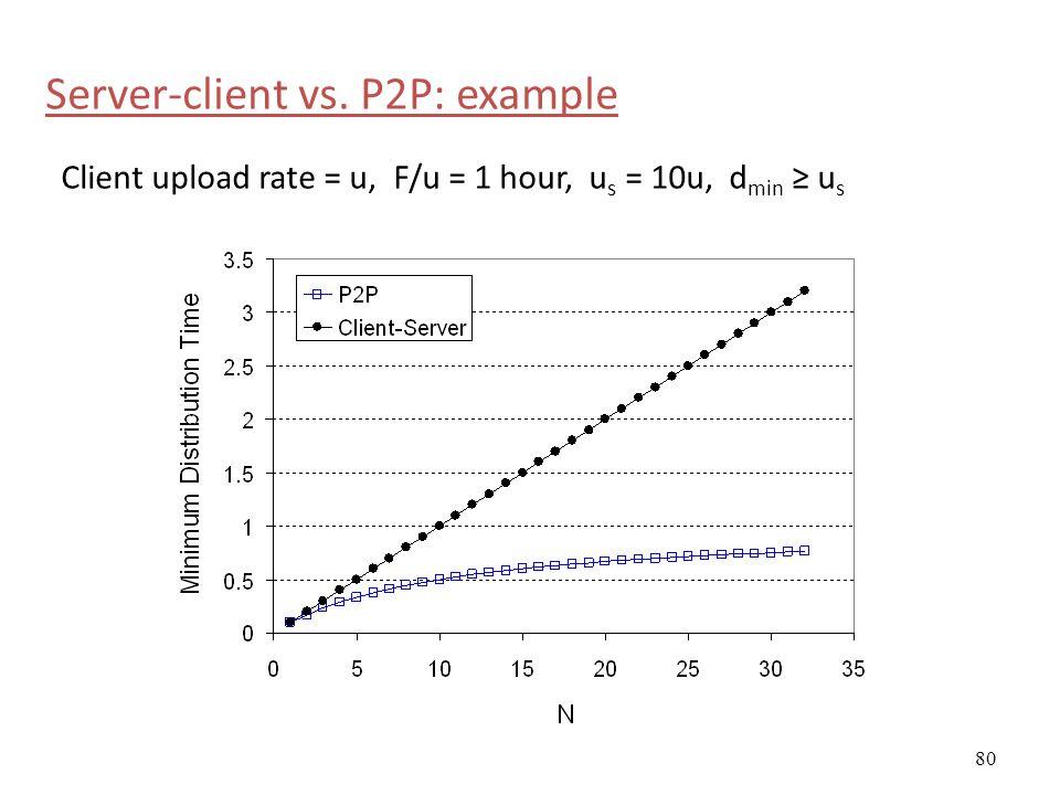 80 Server-client vs. P2P: example Client upload rate = u, F/u = 1 hour, u s = 10u, d min ≥ u s