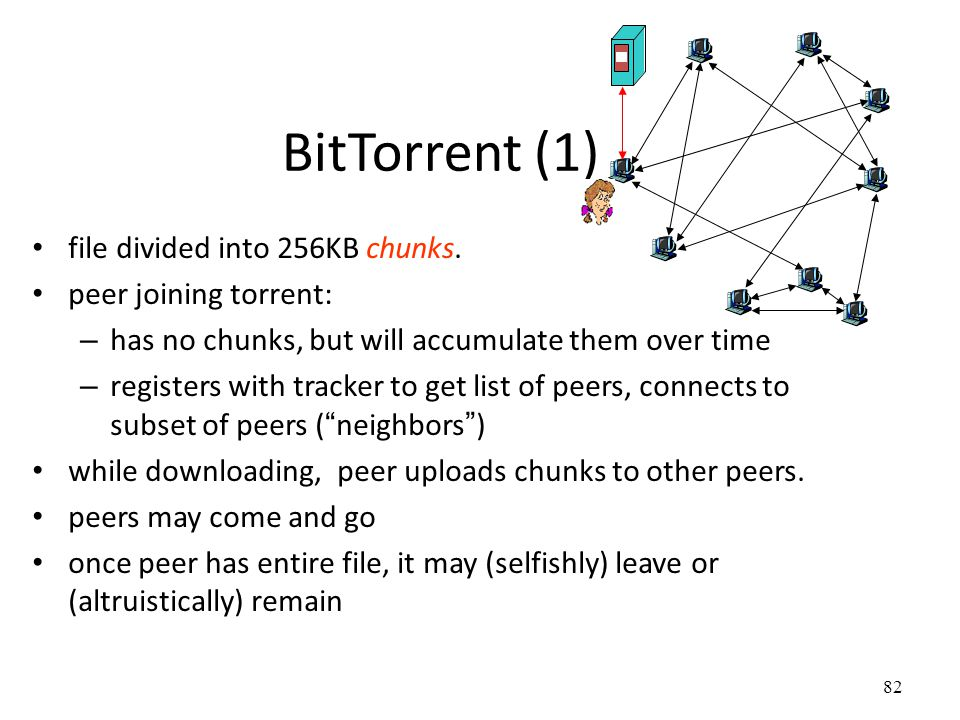 82 BitTorrent (1) file divided into 256KB chunks.