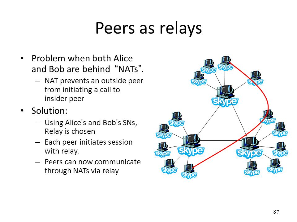 87 Peers as relays Problem when both Alice and Bob are behind NATs .