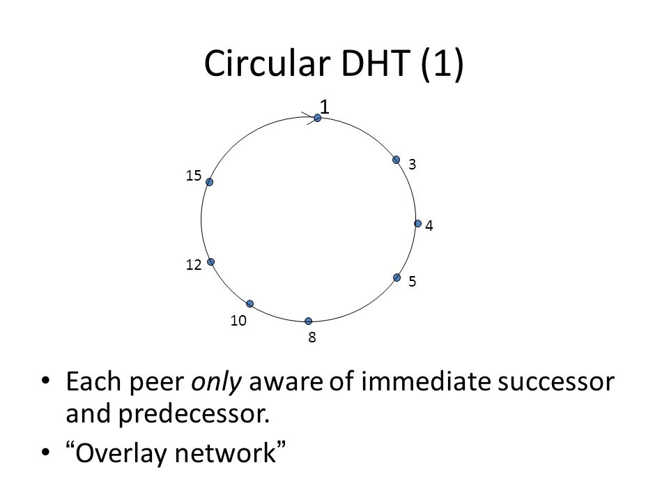 1 3 4 5 8 10 12 15 Circular DHT (1) Each peer only aware of immediate successor and predecessor.