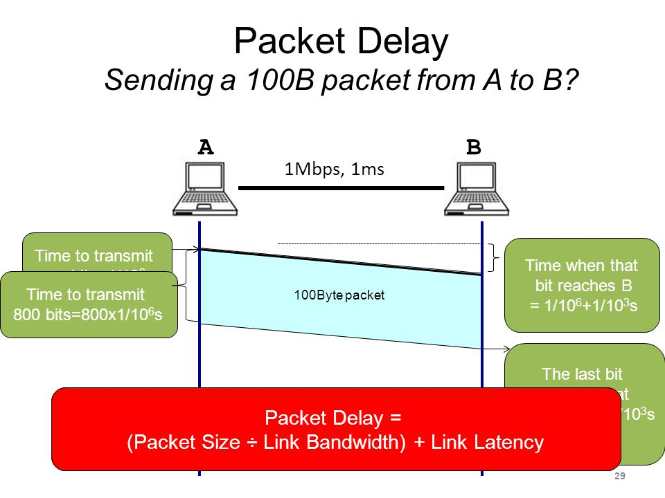 time=0 Packet Delay Sending a 100B packet from A to B.