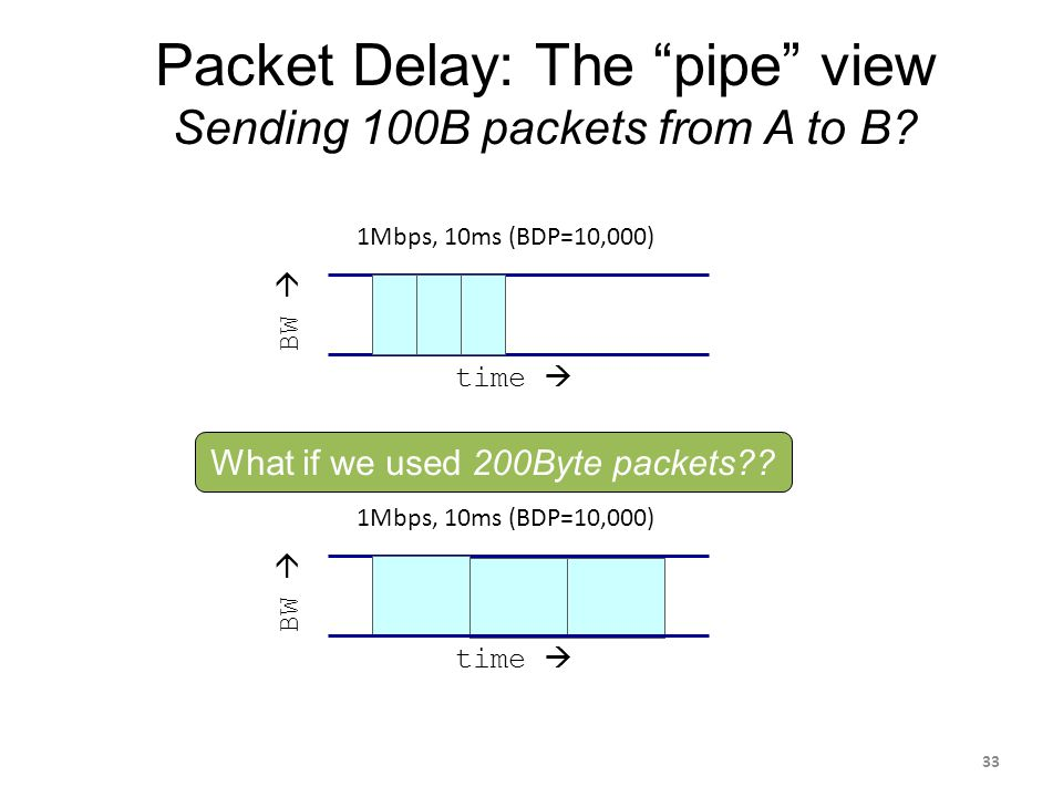 Packet Delay: The pipe view Sending 100B packets from A to B.