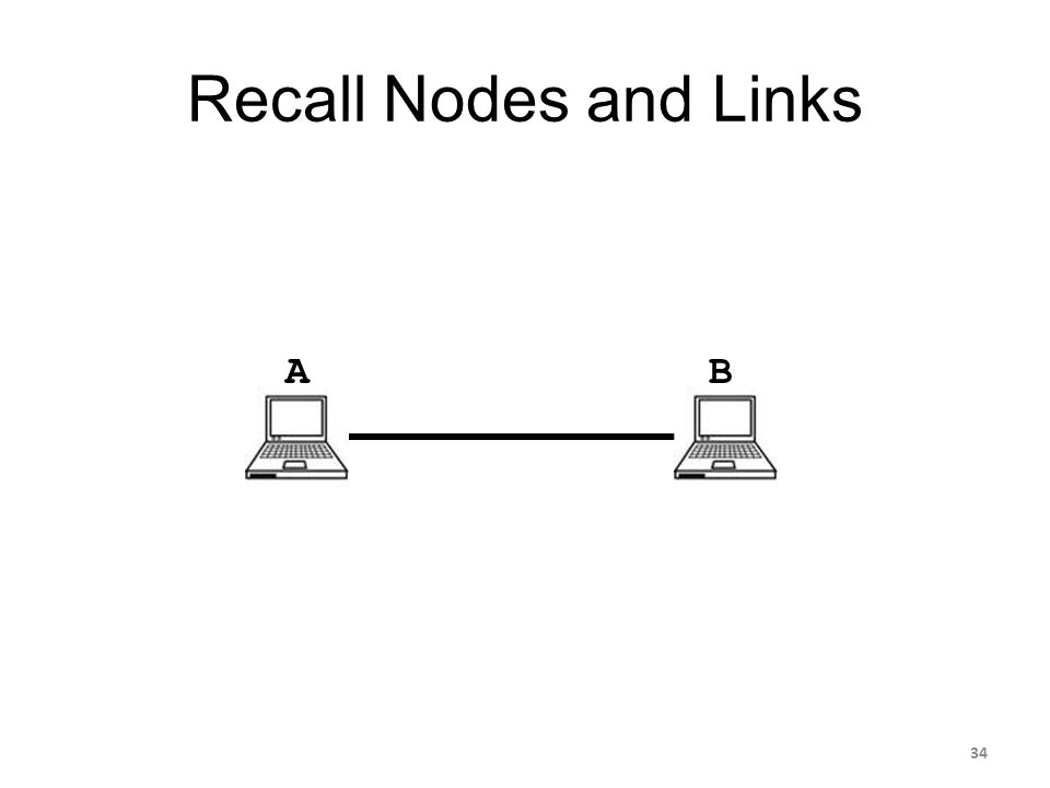 Recall Nodes and Links AB 34
