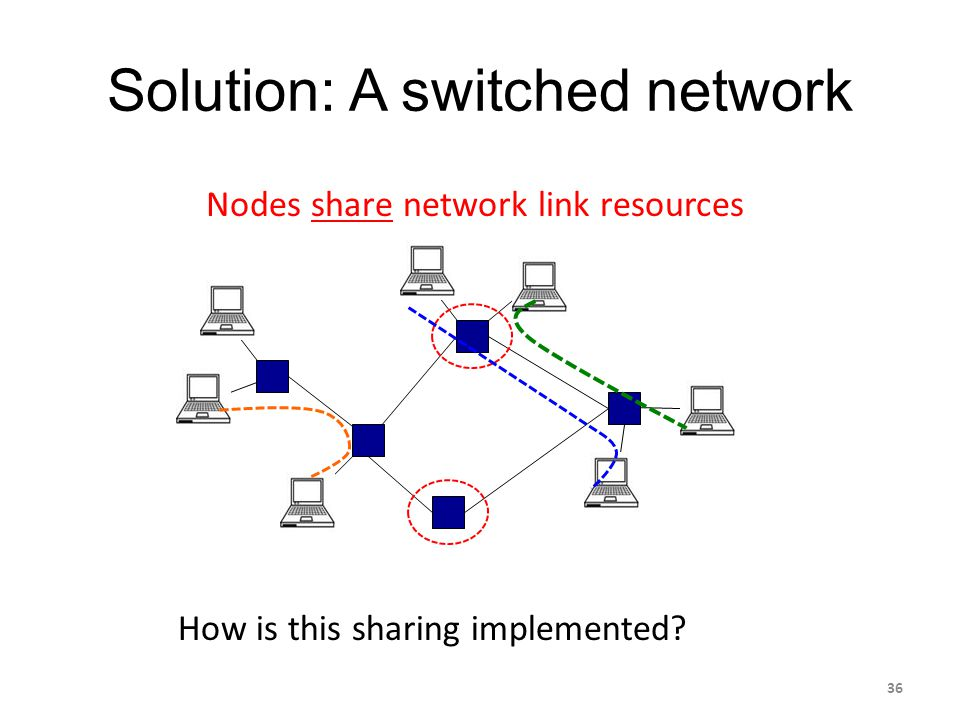 Solution: A switched network Nodes share network link resources How is this sharing implemented? 36
