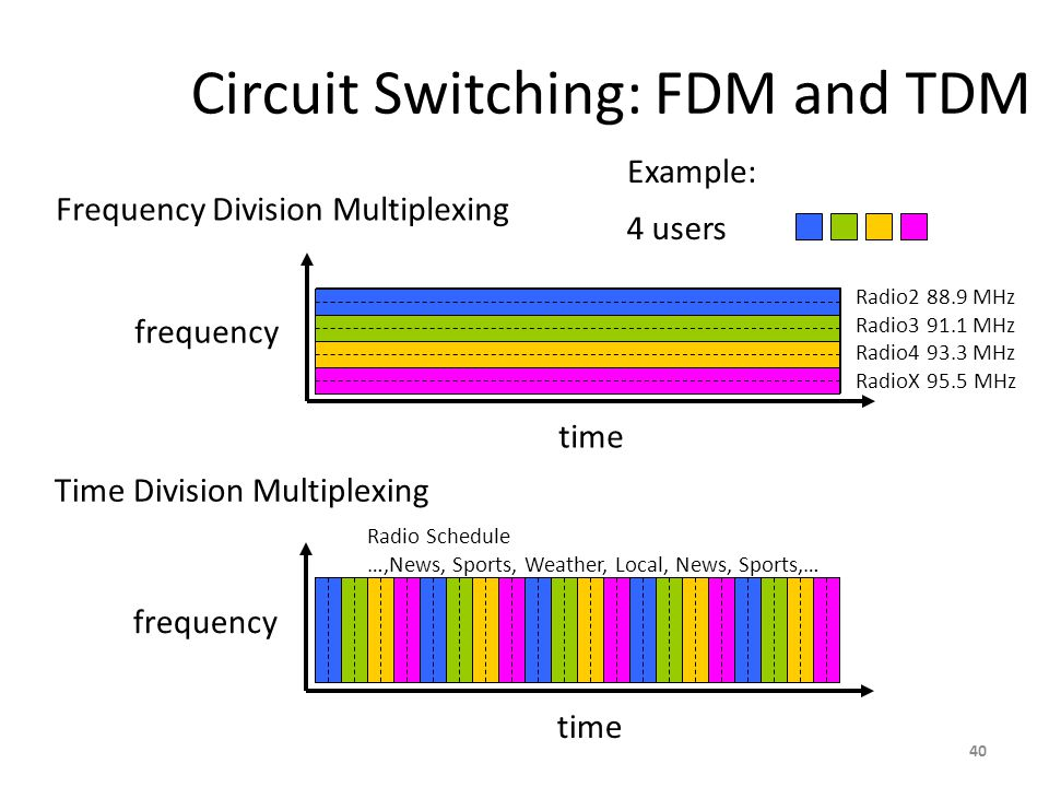 Circuit Switching: FDM and TDM Frequency Division Multiplexing frequency time Time Division Multiplexing frequency time 4 users Example: Radio2 88.9 MHz Radio3 91.1 MHz Radio4 93.3 MHz RadioX 95.5 MHz Radio Schedule …,News, Sports, Weather, Local, News, Sports,… 40