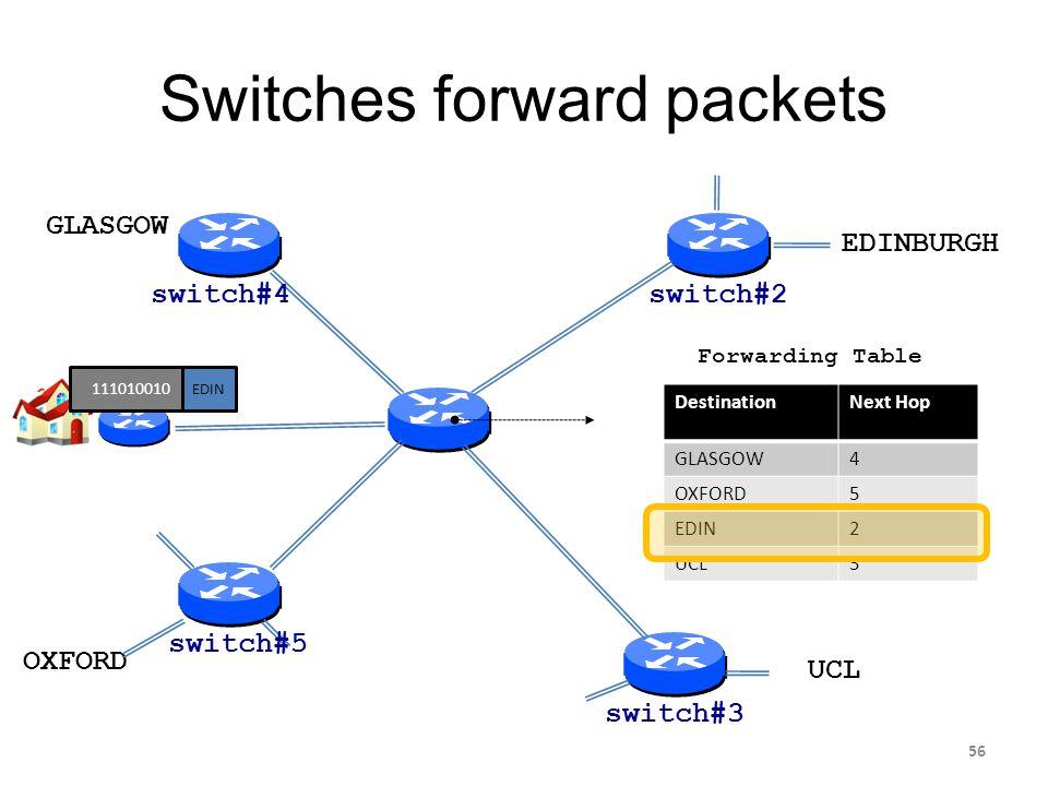 Switches forward packets EDINBURGH OXFORD GLASGOW UCL DestinationNext Hop GLASGOW4 OXFORD5 EDIN2 UCL3 Forwarding Table 111010010 EDIN switch#2 switch#
