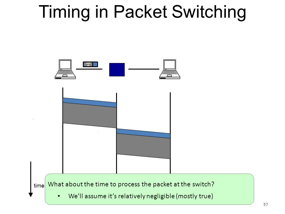 time Timing in Packet Switching paylo ad hdrhdr What about the time to process the packet at the switch.
