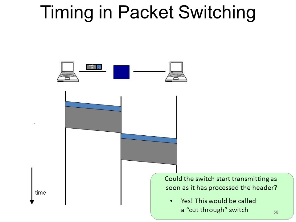 time Timing in Packet Switching paylo ad hdrhdr Could the switch start transmitting as soon as it has processed the header.