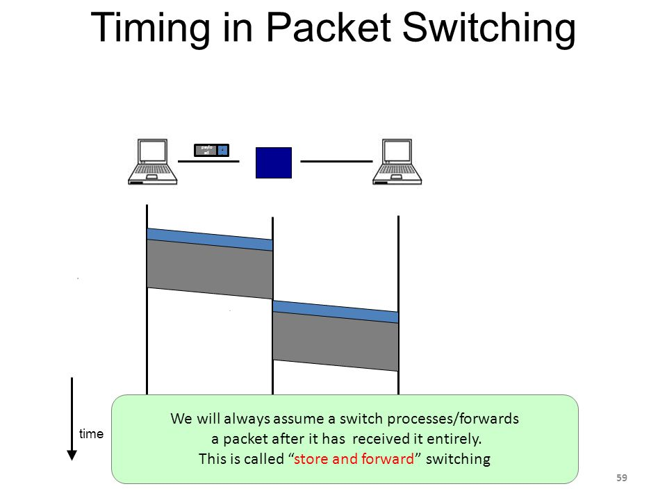 time Timing in Packet Switching paylo ad hdrhdr We will always assume a switch processes/forwards a packet after it has received it entirely.