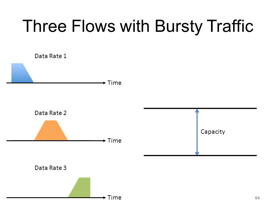 Data Rate 1 Data Rate 2 Data Rate 3 Three Flows with Bursty Traffic Time Capacity 64