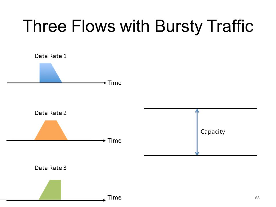 Data Rate 1 Data Rate 2 Data Rate 3 Three Flows with Bursty Traffic Time Capacity 68