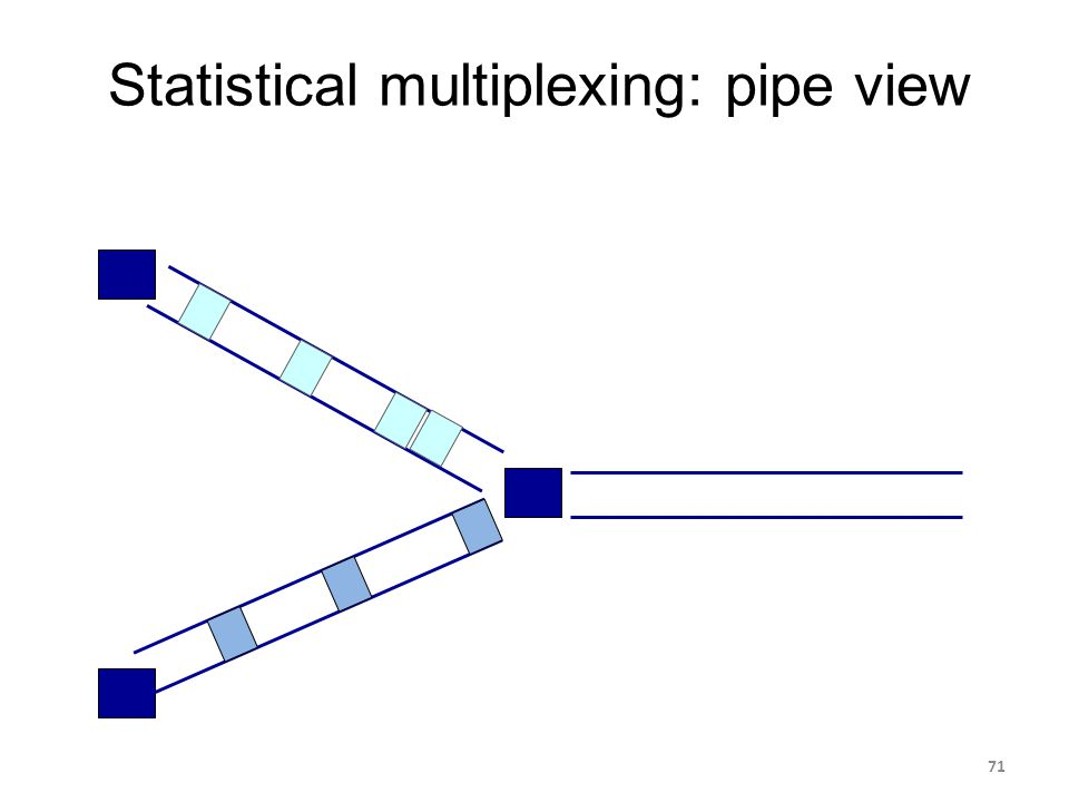 Statistical multiplexing: pipe view 71