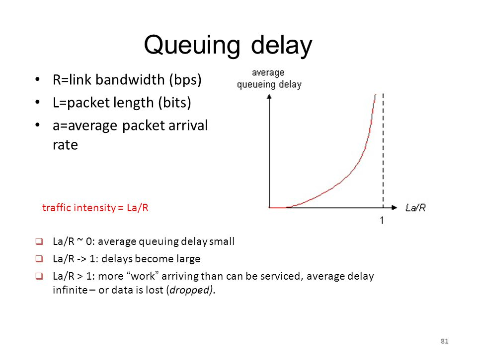 Queuing delay R=link bandwidth (bps) L=packet length (bits) a=average packet arrival rate traffic intensity = La/R  La/R ~ 0: average queuing delay small  La/R -> 1: delays become large  La/R > 1: more work arriving than can be serviced, average delay infinite – or data is lost (dropped).