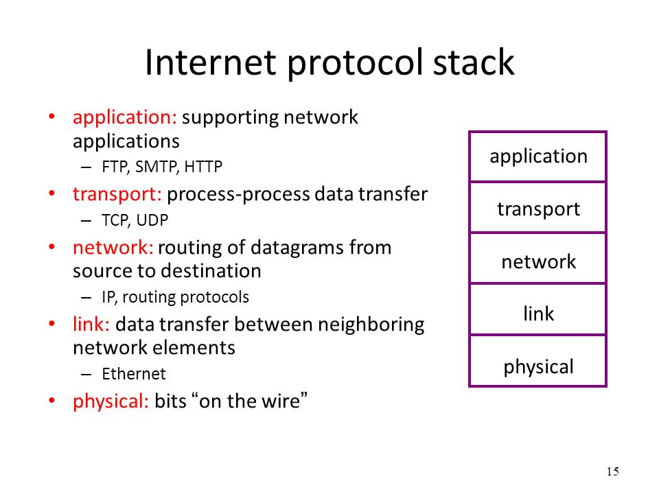 15 Internet protocol stack application: supporting network applications – FTP, SMTP, HTTP transport: process-process data transfer – TCP, UDP network: