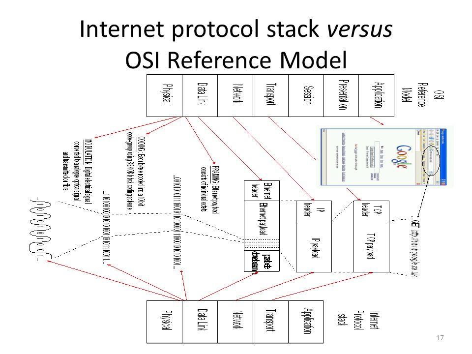 Internet protocol stack versus OSI Reference Model 17