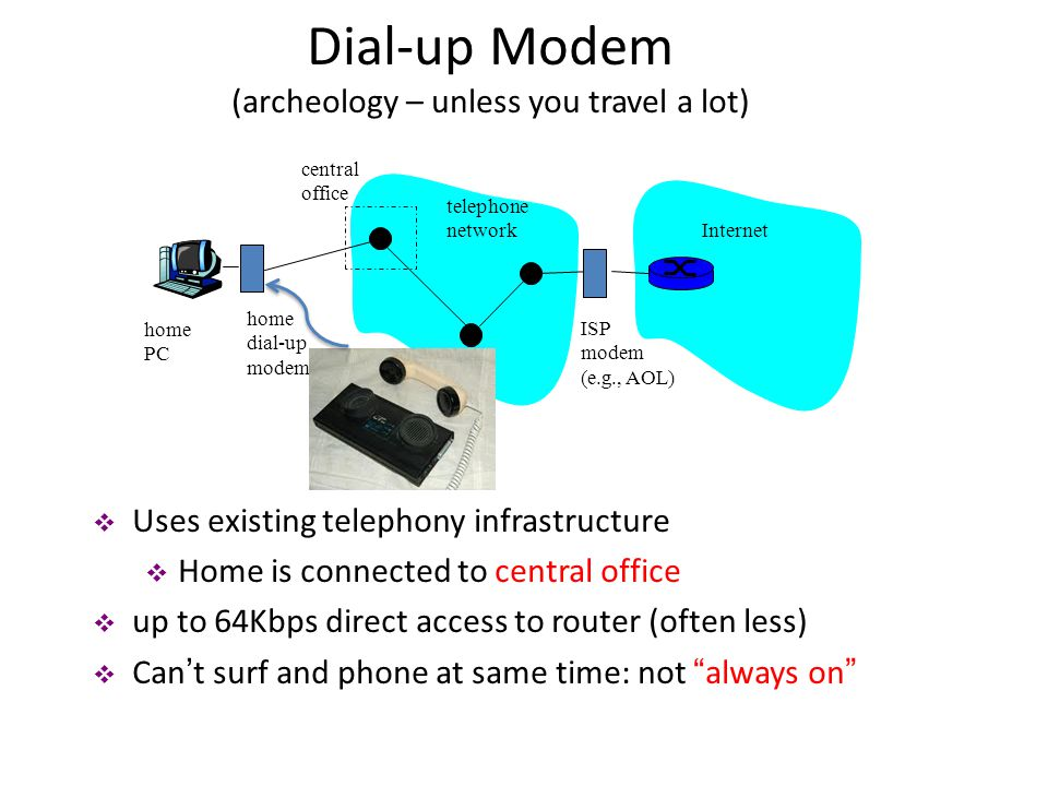 telephone network Internet home dial-up modem ISP modem (e.g., AOL) home PC central office  Uses existing telephony infrastructure  Home is connecte