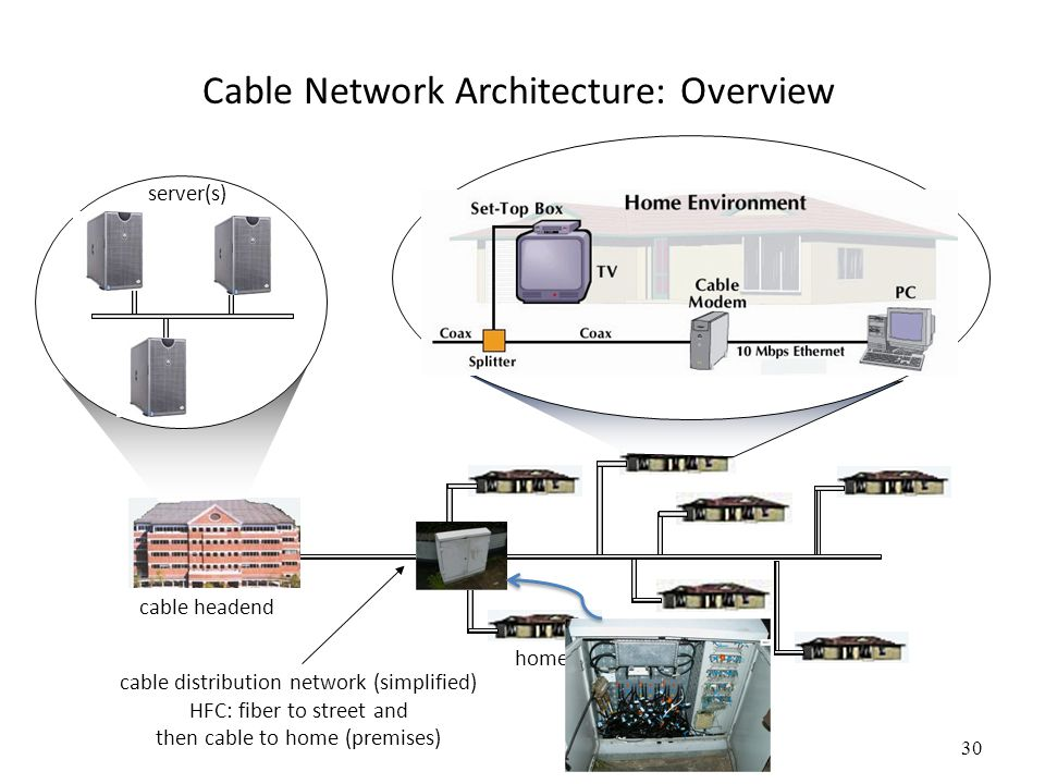 30 Cable Network Architecture: Overview home cable headend cable distribution network (simplified) HFC: fiber to street and then cable to home (premis