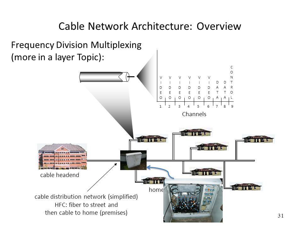 31 Cable Network Architecture: Overview home cable headend Channels VIDEOVIDEO VIDEOVIDEO VIDEOVIDEO VIDEOVIDEO VIDEOVIDEO VIDEOVIDEO DATADATA DATADAT