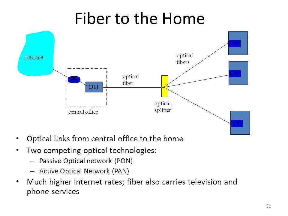 ONT OLT central office optical splitter ONT optical fiber optical fibers Internet Fiber to the Home Optical links from central office to the home Two