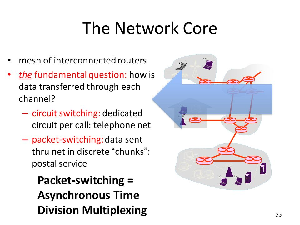 35 The Network Core mesh of interconnected routers the fundamental question: how is data transferred through each channel? – circuit switching: dedica
