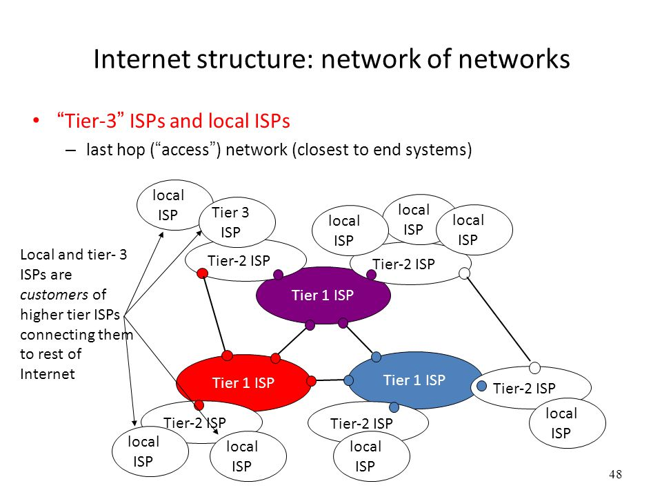 """48 Internet structure: network of networks """"Tier-3"""" ISPs and local ISPs – last hop (""""access"""") network (closest to end systems) Tier 1 ISP Tier-2 ISP l"""