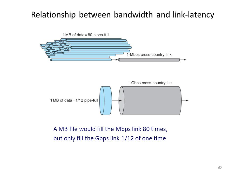 Relationship between bandwidth and link-latency A MB file would fill the Mbps link 80 times, but only fill the Gbps link 1/12 of one time 62